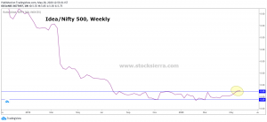 Strength Analysis of Idea with Nifty 500