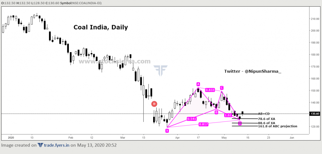 Coal India forming bullish gartley on daily