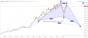 Perfect Bullish Butterfly in Marico Ltd on monthly chart is expected to form.