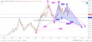 Bullish Butterfly and Gartley Harmonic Pattern in McDowells on monthly chart